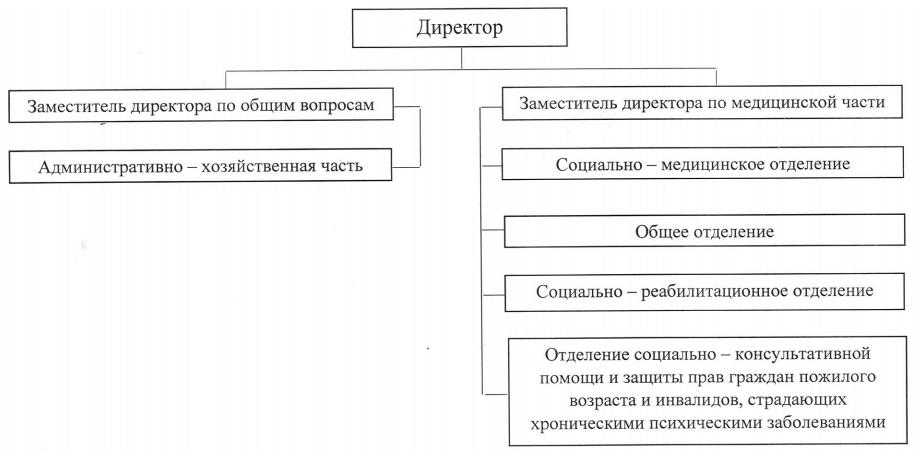 Структура ГБУ «Кузьмиярский психоневрологический интернат»